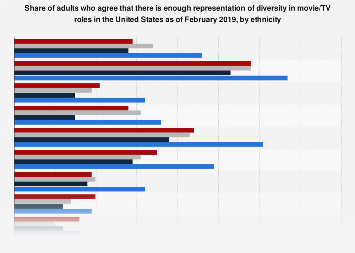 Public opinion on diversity in movies/TV in the U.S. 2019, by ethnicity