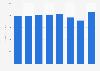 Quarterly revenue of Regal Entertainment Group in the U.S. 2016-2017