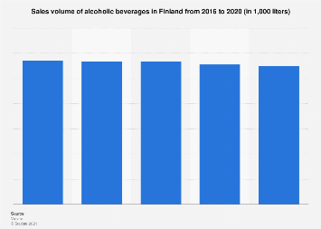 Sales volume of alcoholic beverages in Finland 2016-2017