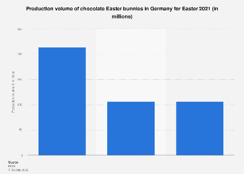 Production volume of chocolate Easter bunnies in Germany 2017