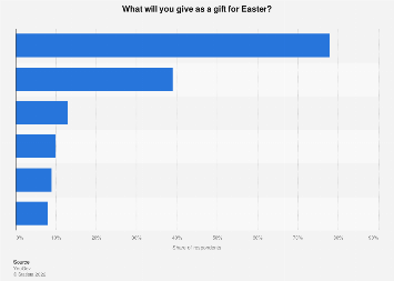 Gift giving at easter in the us 2018 survey opinions on easter gifts in germany 2017 negle Choice Image