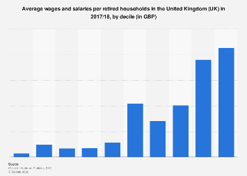 Average wages and salaries per retired household in the UK, by decile 2018