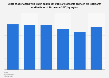 Viewership of sports coverage online worldwide 2017, by region