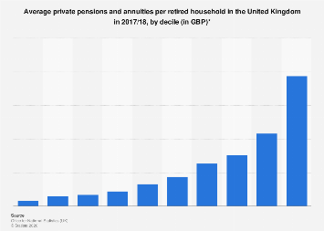 Average private pensions and annuities per retired household in the UK, 2017/18