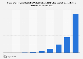 Share of U.S. tax returns filed in 2018 including a charity reduction, by income