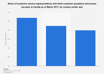 Customer service agents who think customer questions are easy by size U.S. 2017