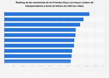 Ranking de las ceremonias de los Premios Goya más vistas España 1987-2018