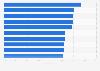 Ranking de las ceremonias de los Premios Goya con más cuota de pantalla 1987-2019
