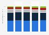 Verteilung des Abfallaufkommens in Österreich nach Verwertungsart 2015