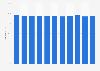 Schaden-Kosten-Quote der Allianz Gruppe bis 2018