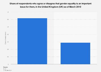 Respondents who agree or disagree that gender equality is important to them UK 2018