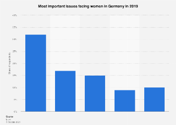 Selected issues faced by women in Germany 2019