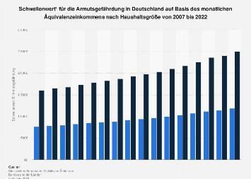 Monatlicher Schwellenwert für Armutsgefährdung in Deutschland bis 2018