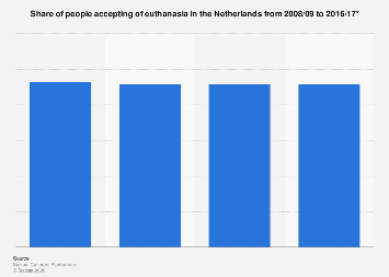 Share of people accepting of euthanasia in the Netherlands 2008-2017
