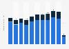 Cayman Islands: number of tourist arrivals 2005-2016