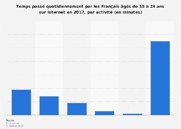 Durée quotidienne d'utilisation d'Internet par les jeunes Français par activité 2017