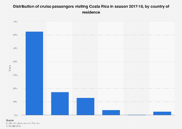 Costa Rica: cruise passengers 2016, by country of origin