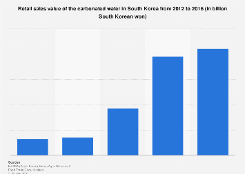Sparkling water retail sales value in South Korea 2012-2016