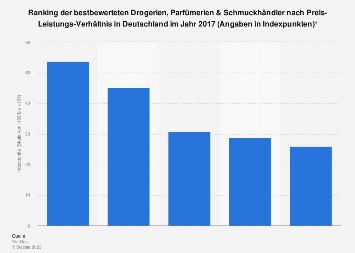 Ranking der bestbewerteten Drogerien, Parfümerien & Schmuckhändlern in 2017