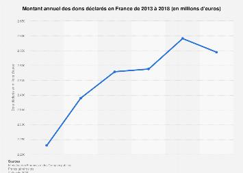 Montant des dons effectués par les Français 2013-2017
