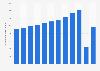 El Salvador: number of tourist arrivals 2005-2016