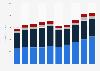Revenue of Papa John's worldwide, by segment 2013-2018