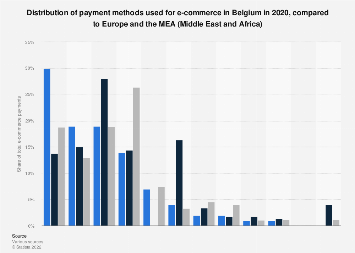 Comparison between Belgium and the EMEA on e-commerce payment methods 2017