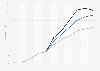 Renewable consumption in the European Union (EU-28) 2000-2040,