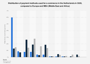 Comparison between the Netherlands and the EMEA on e-commerce payment methods 2017