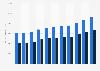 Pro-Kopf-Geldvermögen in Österreich bis 2017