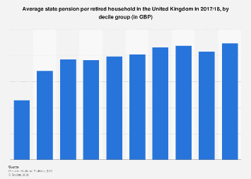 Average state pension per retired household in the UK 2016/2017, by decile
