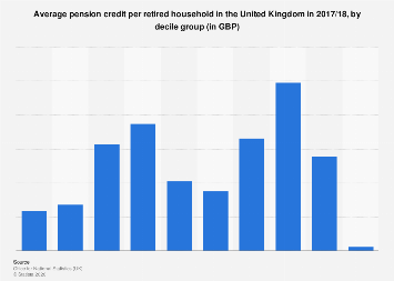 Average pension credit per retired household in the UK 2016/2017, by decile