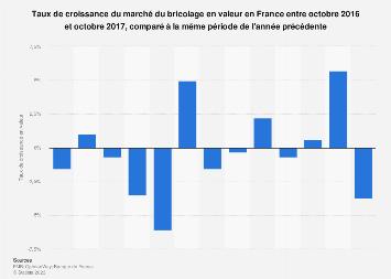 Taux de croissance du marché du bricolage en valeur en France 2016-2017