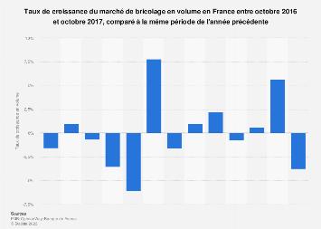 Taux de croissance du marché de bricolage en volume en France 2016-2017