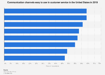 Easiest-to-use customer service channels in U.S. 2019