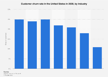 Customer churn rate by industry U.S. 2017