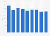 Vestel: annual revenues for 2012-2018