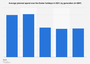 Easter holidays: average planned spend 2018, by generation