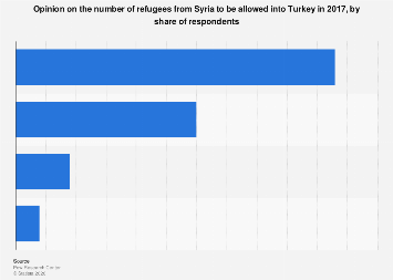 Opinion on refugees from Syria to be allowed in Turkey by share of respondents 2017