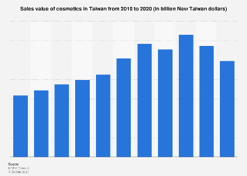 Sales value of cosmetics in Taiwan 2008-2017