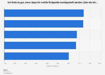 Umfrage unter Kandidaten zur Befürwortung von App-Funktionen bei der Bewerbung 2018