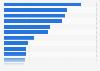Umfrage in Deutschland zur Markenbekanntheit bei Luxusuhren 2018