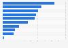 Umfrage in Deutschland zu Aussagen über Luxusprodukte und Luxusmarken 2018