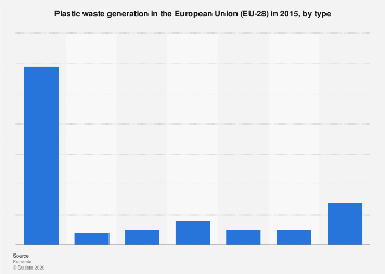 Plastic waste generation in the European Union (EU-28) 2015, by type