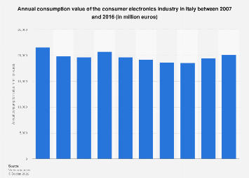 Italy: annual consumption value of the consumer electronics industry 2007-2016