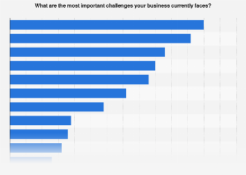 Italy: main business challenges among companies 2018