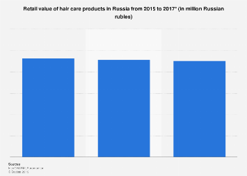 Market value of hair care products in Russia 2015-2017