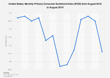 Monthly Primary Consumer Sentiment Index in the U.S. 2018-2019