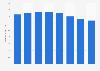 Brazil: number of ATMs of Banco do Brasil 2010-2017