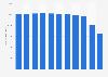Aktive Benutzer der Zentralbibliothek Zürich bis 2017